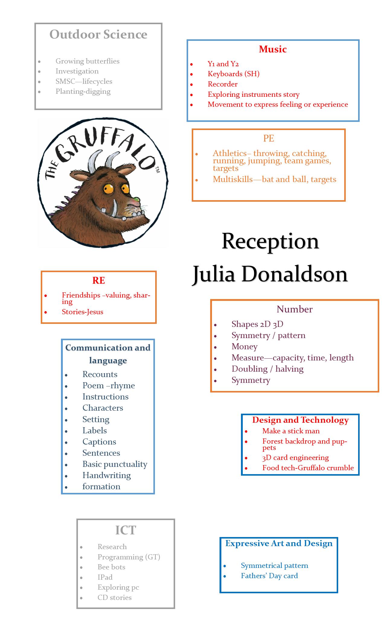 Julia Donaldson Reception - Lowca Community School