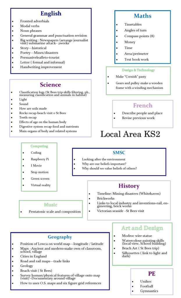 Local Area KS2 - Lowca Community School